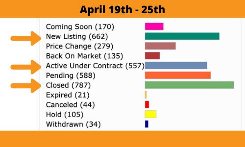 orange county market report