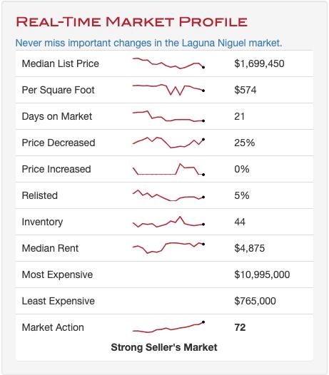 laguna niguel market report