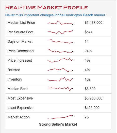 huntington beach real estate market report