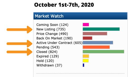 oc market report
