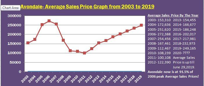 Avondale Average Sales Price Graph