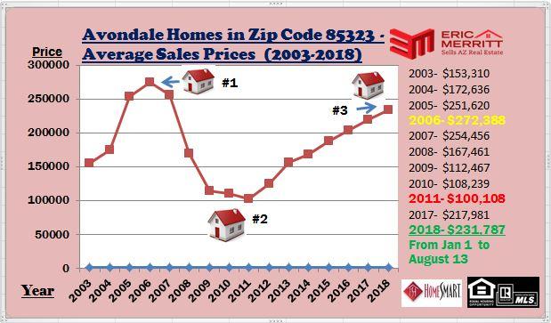 Avondale Average Home Sales Prices (2003-2018)