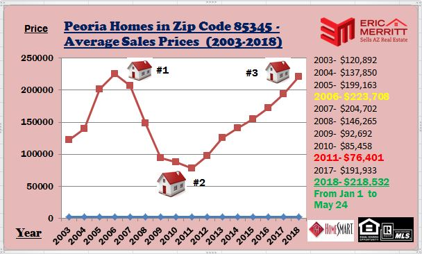 Peoria Average Sales Graph (2003-2018)