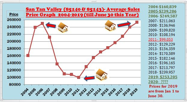 San Tan Valley Average Sales Price Graph