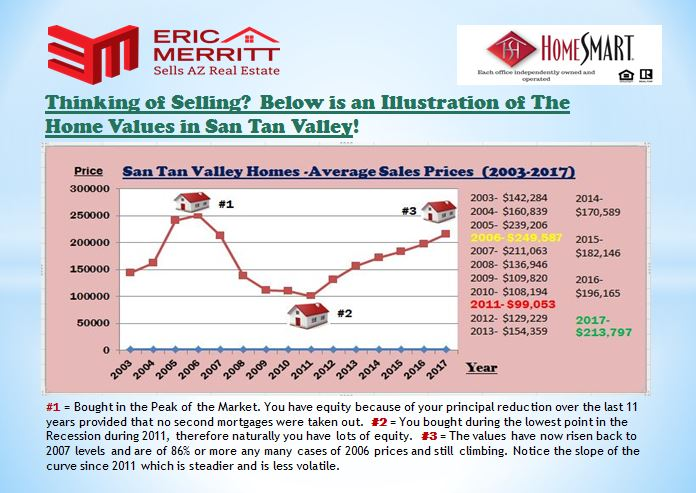 San Tan Valley Average Sales Price Graph (2003-2017)