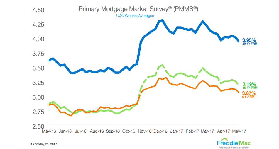 Freddie Mac Rates as of 5/25