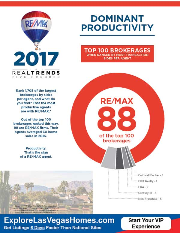 REMAX Compared to Other National Real Estate Brokerages