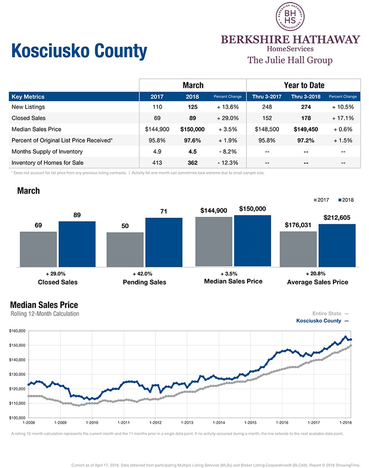 Kosciusko County Housing Market Report - May 2018