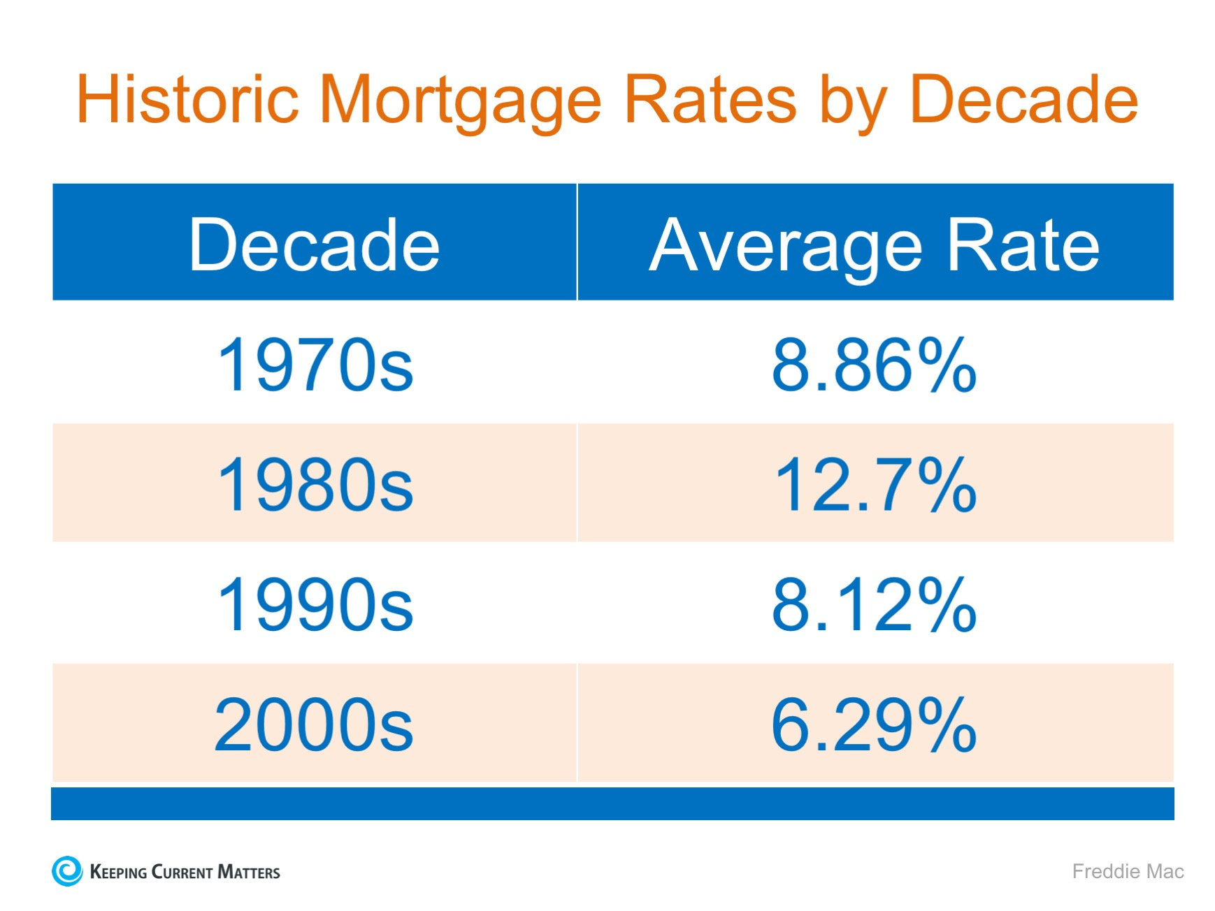 bay area mortgage rates charts pleasant hill