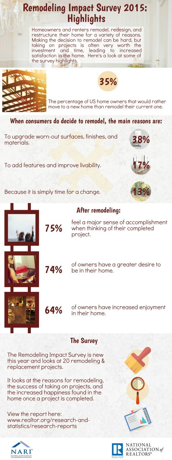 Remodeling Impact Survey 2015: Highlights