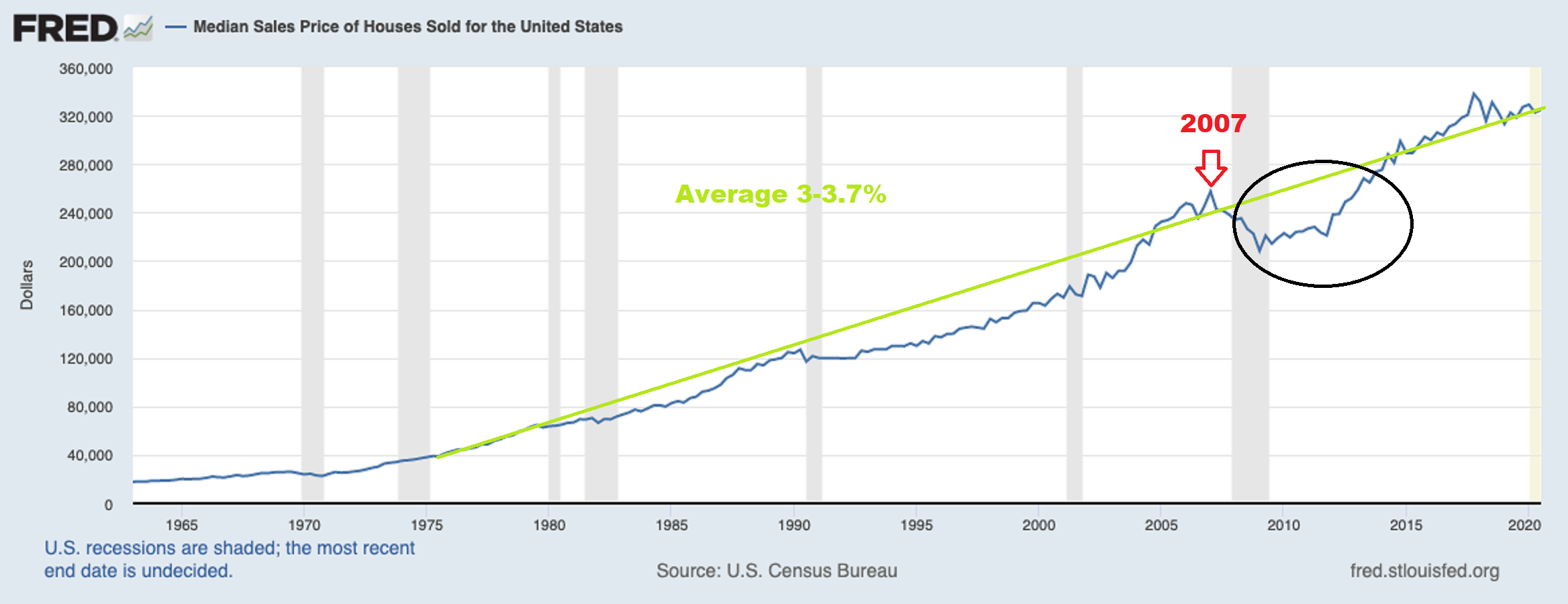 Home growth average is strong with The Drew Team Arizona