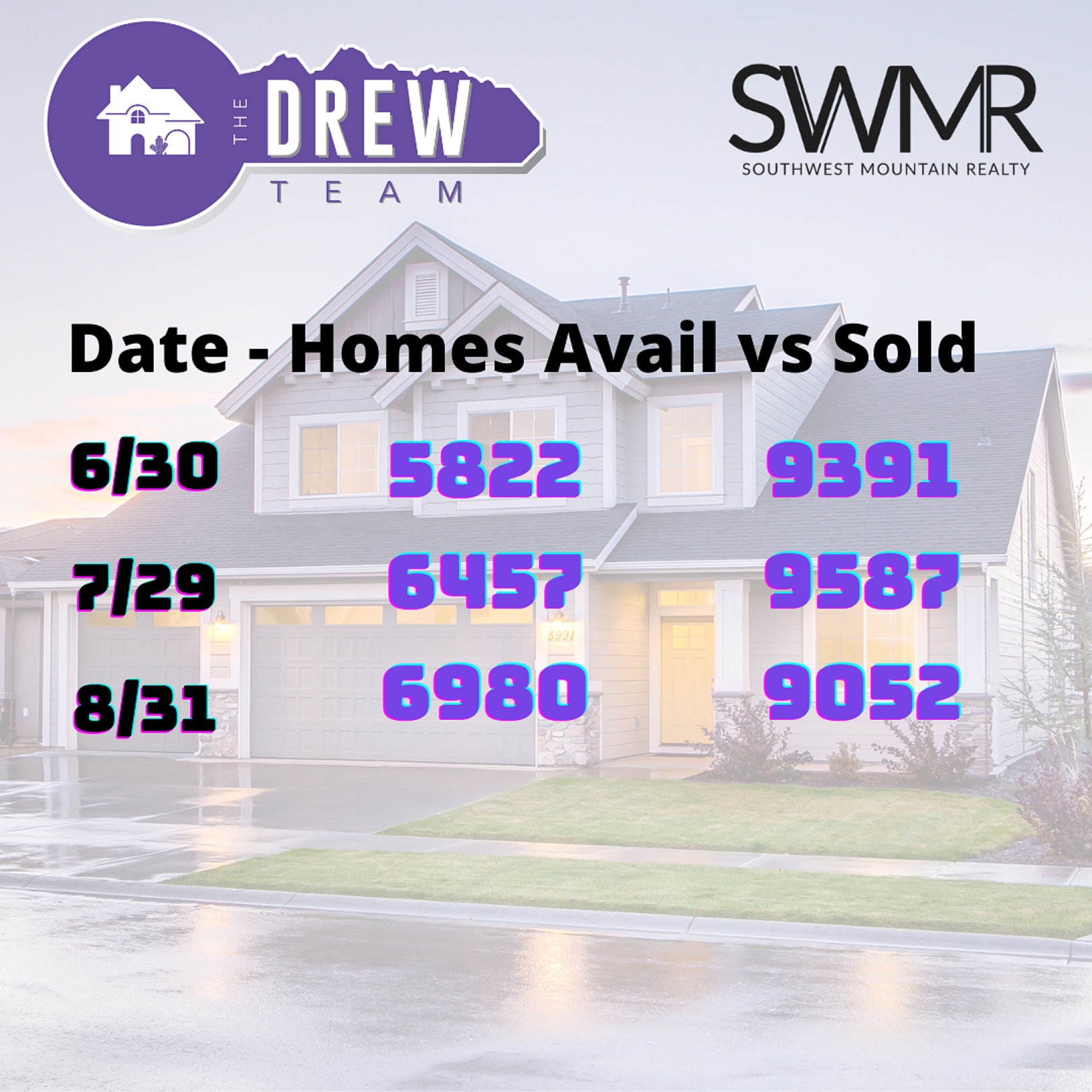 Arizona Real Estate Remains Consistent with The Drew Team winning!