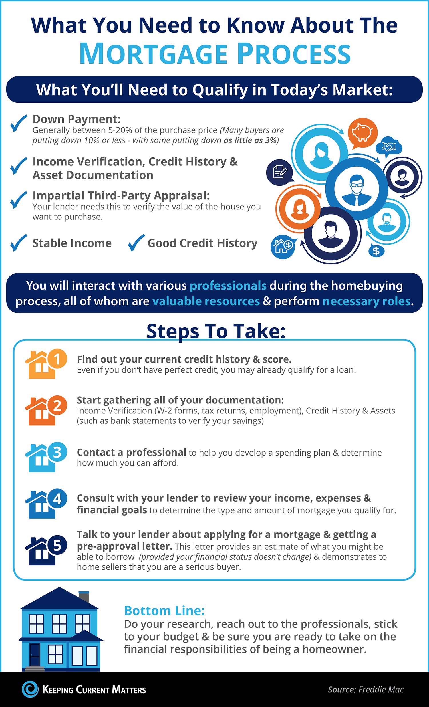 Process of getting a mortgage - The Drew Team