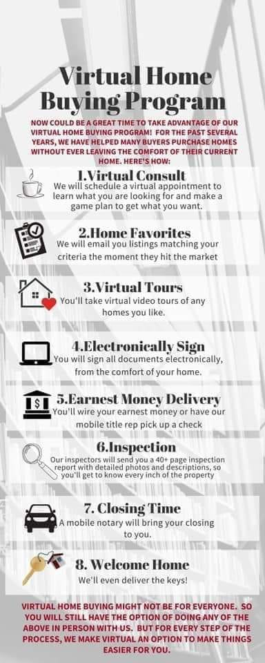 Virtual Home Buying Tools and Resources The DREW Team