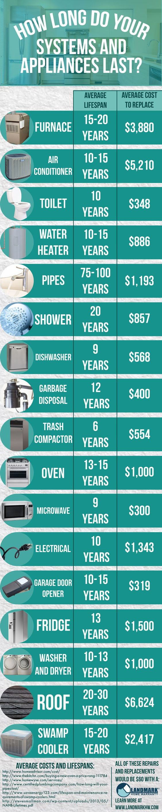 Appliance Life Span