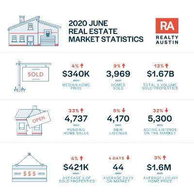 June 2020 Austin Market Stats Real Estate