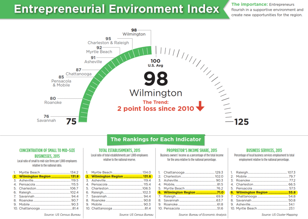 Entrepreneurial Environment Index - Wilmington NC