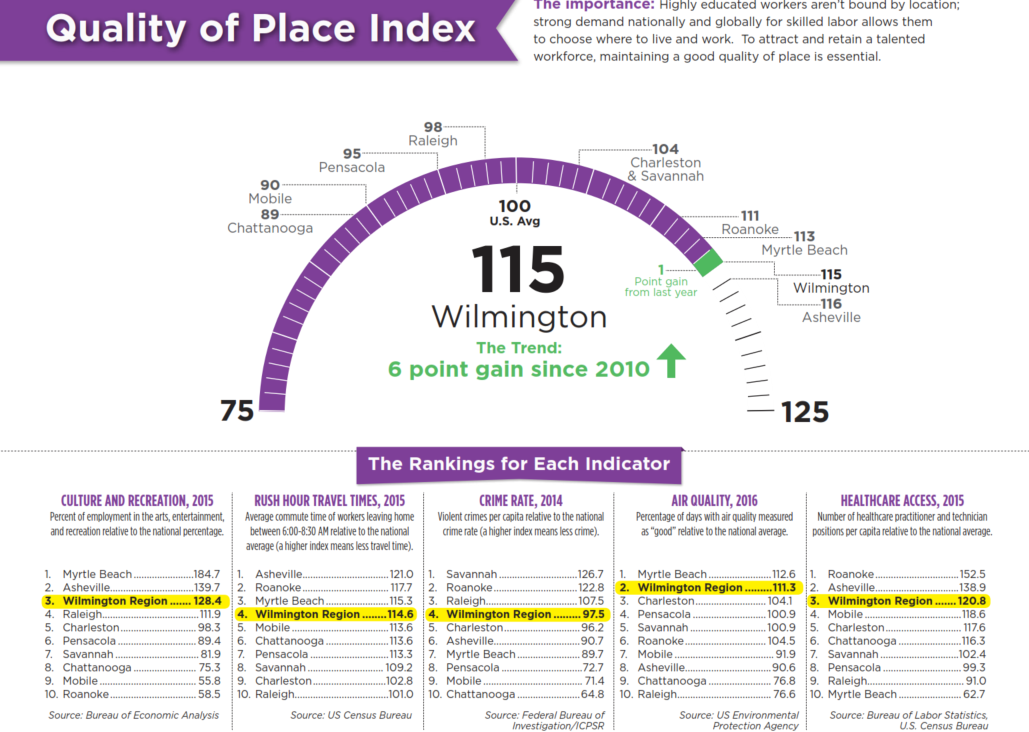 Quality of Place Index - Wilmington NC
