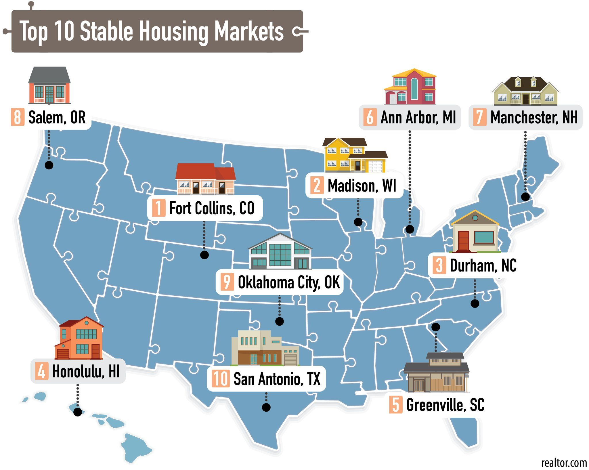 Collins Ranked Most Stable Real Estate Market in the USA
