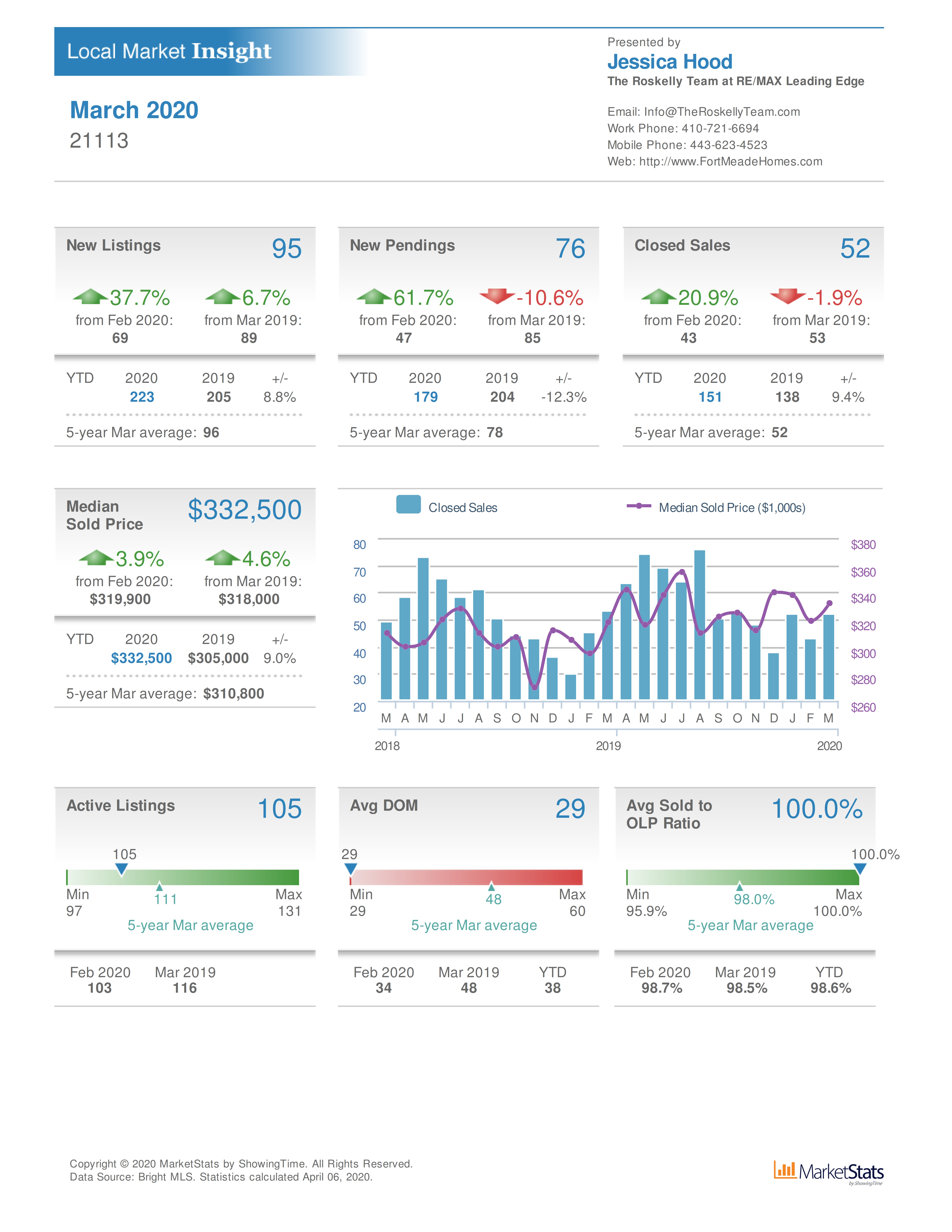 Odenton MD real estate market overview for March 2020
