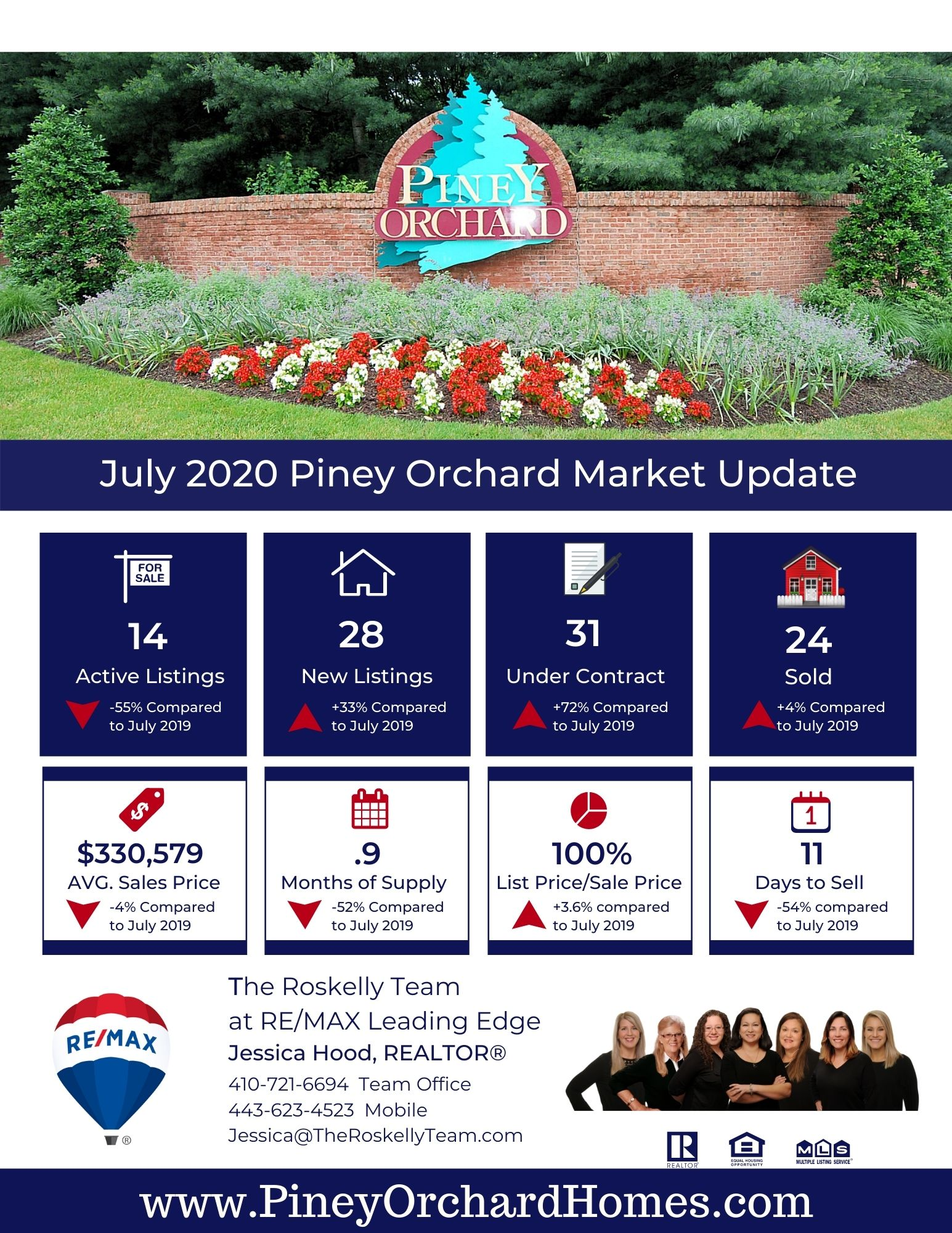 Piney Orchard real estate sales