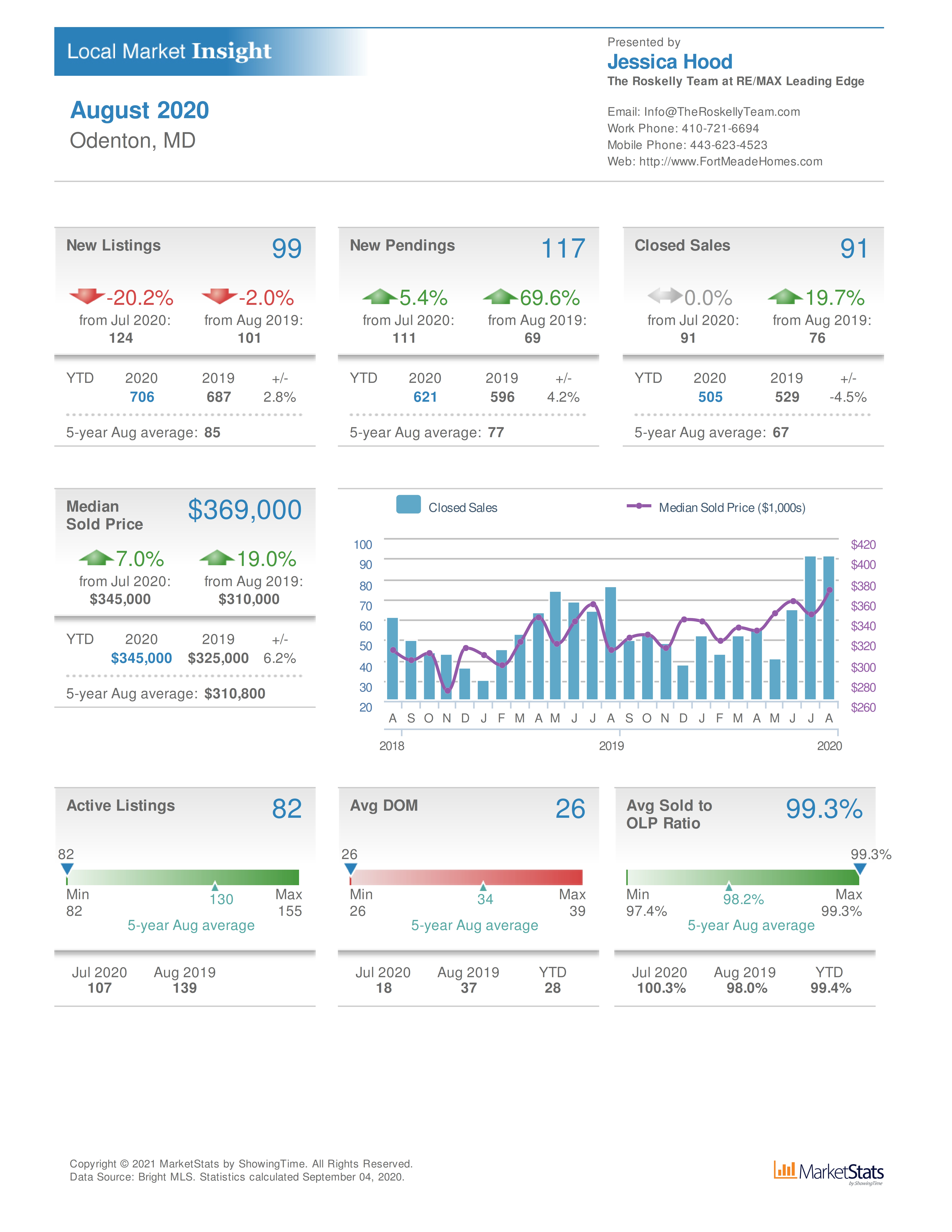 August 2020 Odenton MD home sales and property values