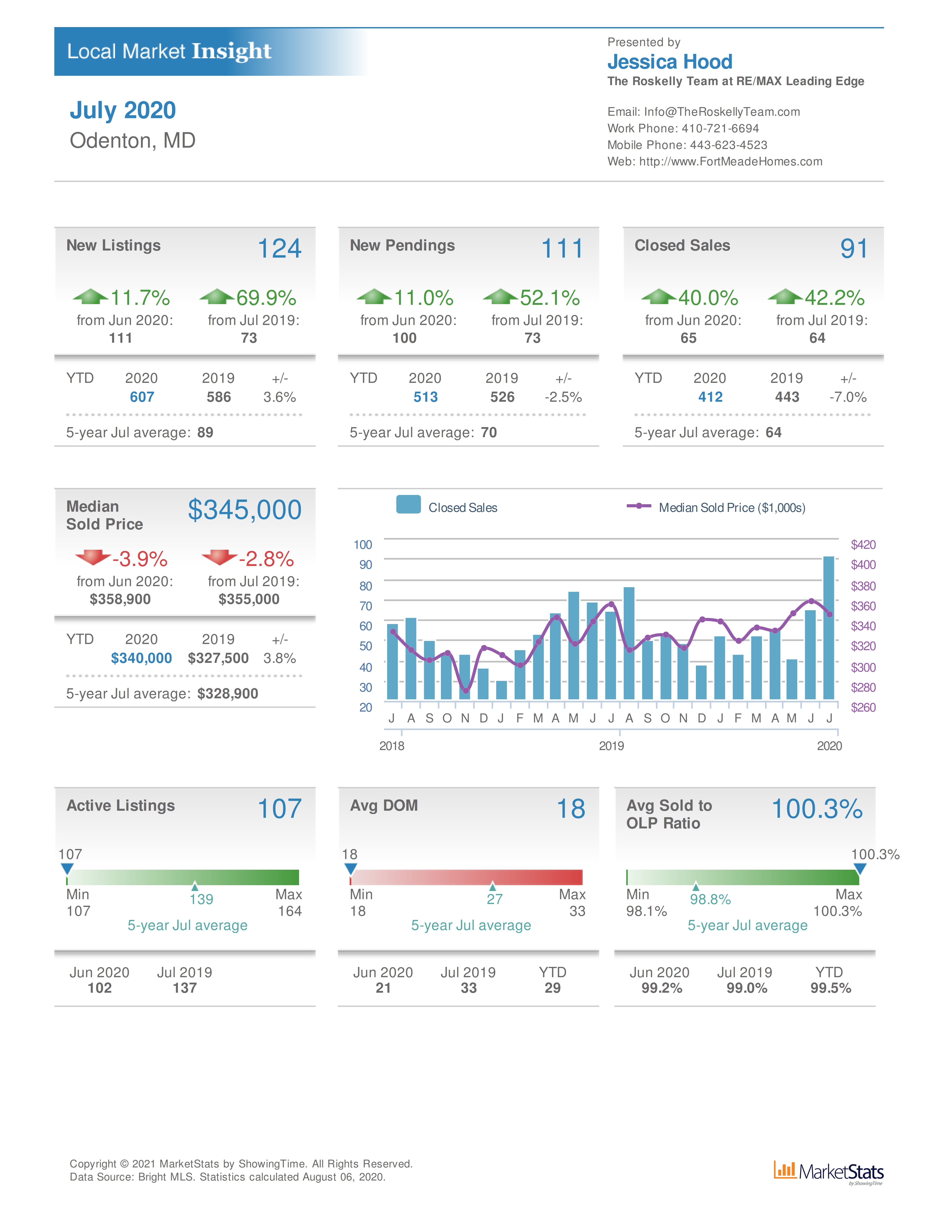Odenton MD home sales and real estate values July 2020
