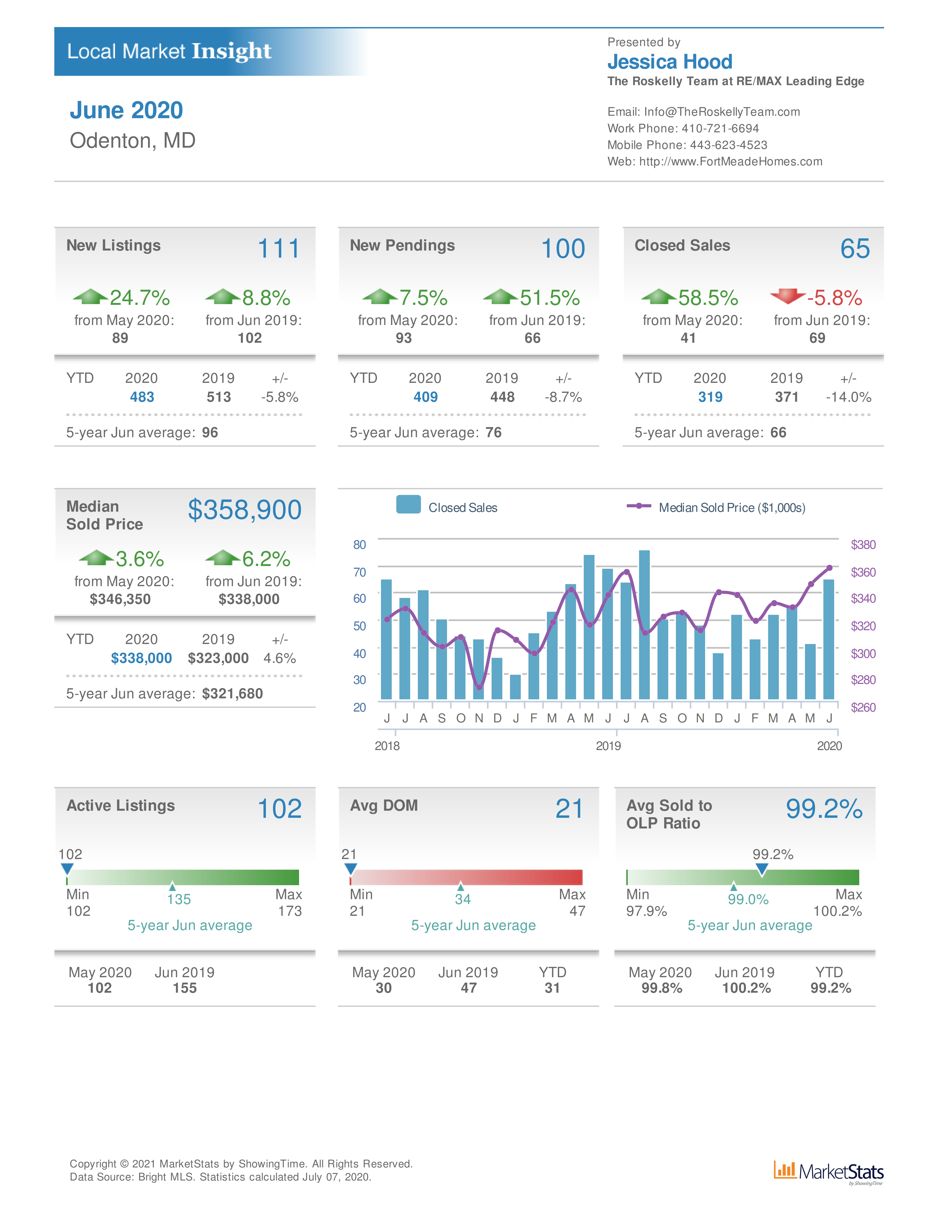 Odenton MD home sales and real estate values June 2020