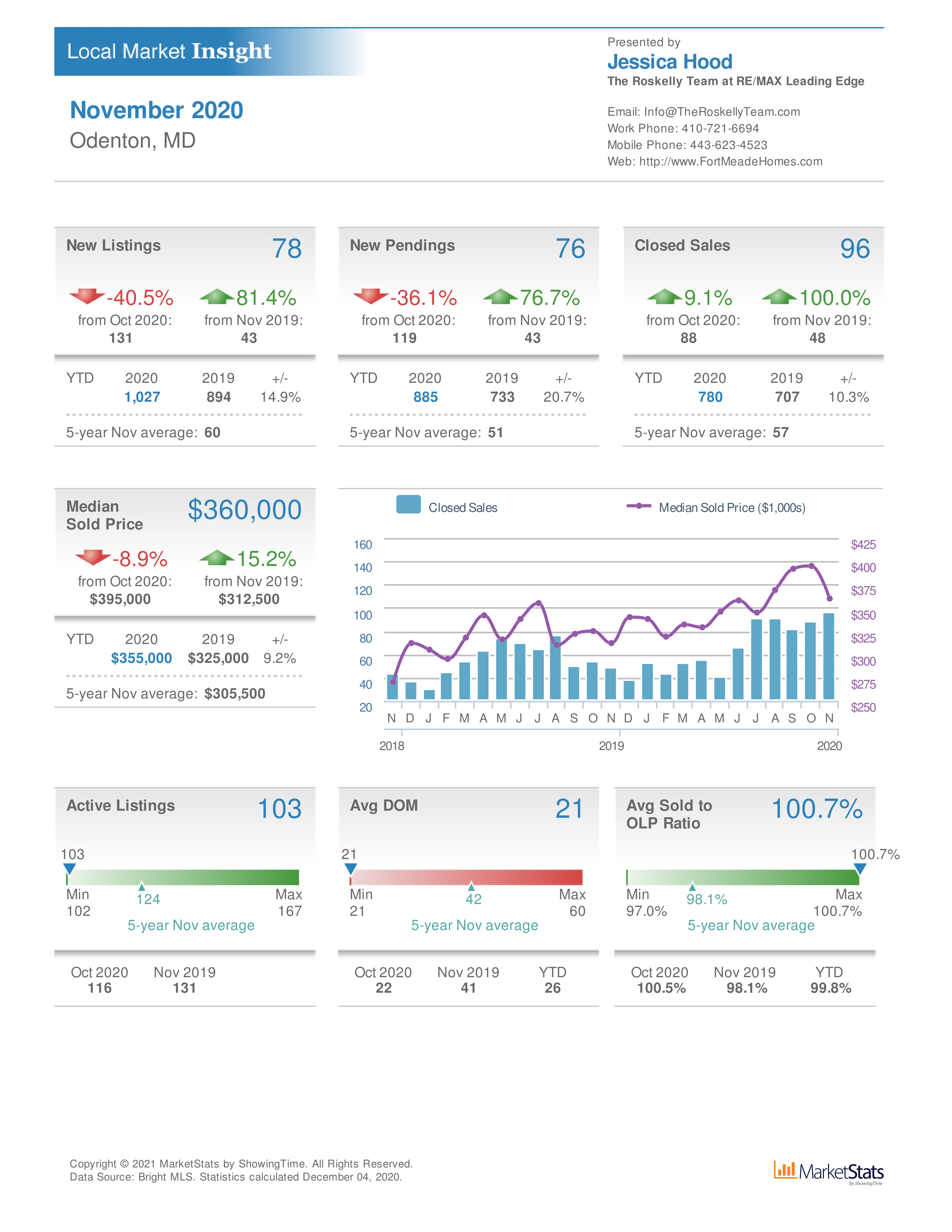 Odenton MD real estate and home values November 2020