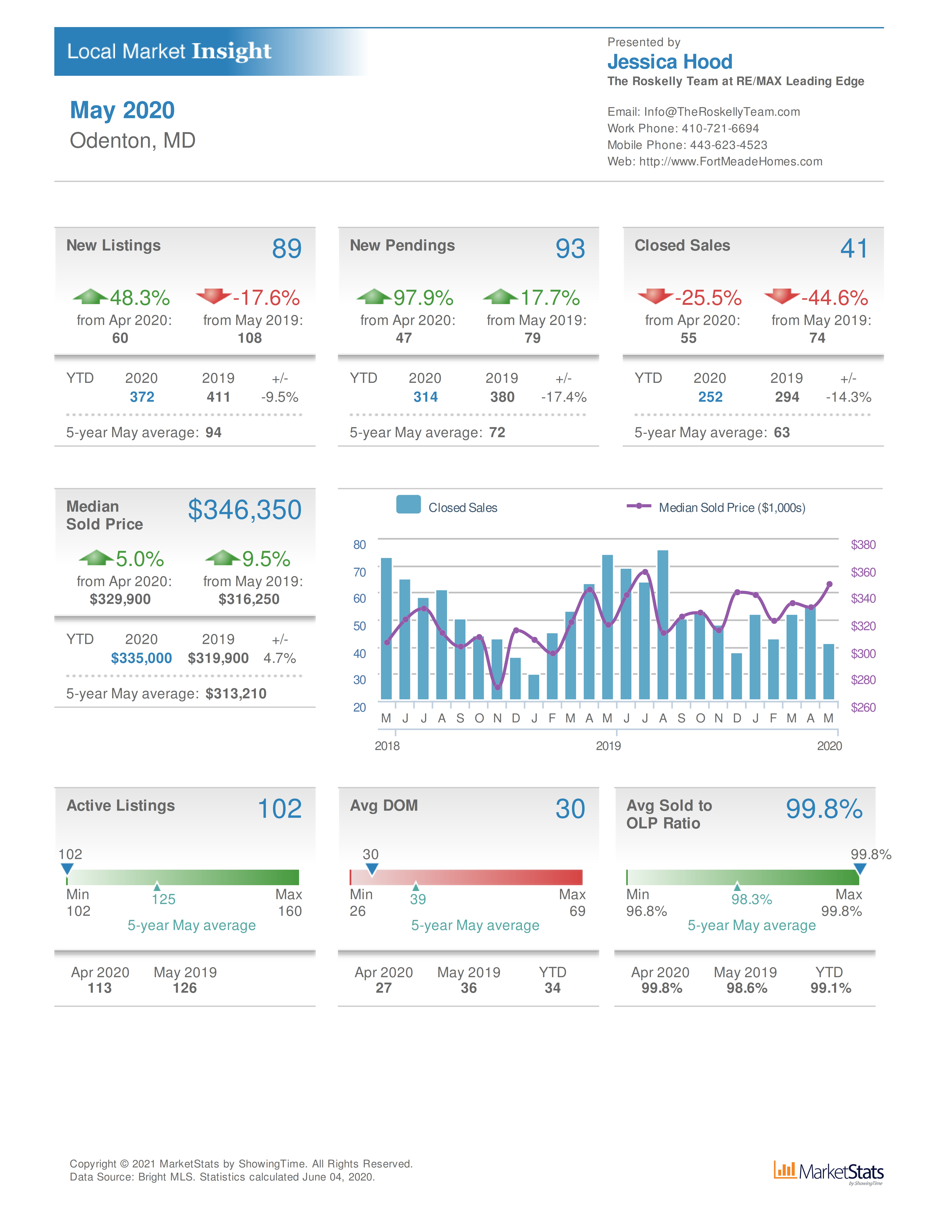 Odenton MD home sales and real estate values