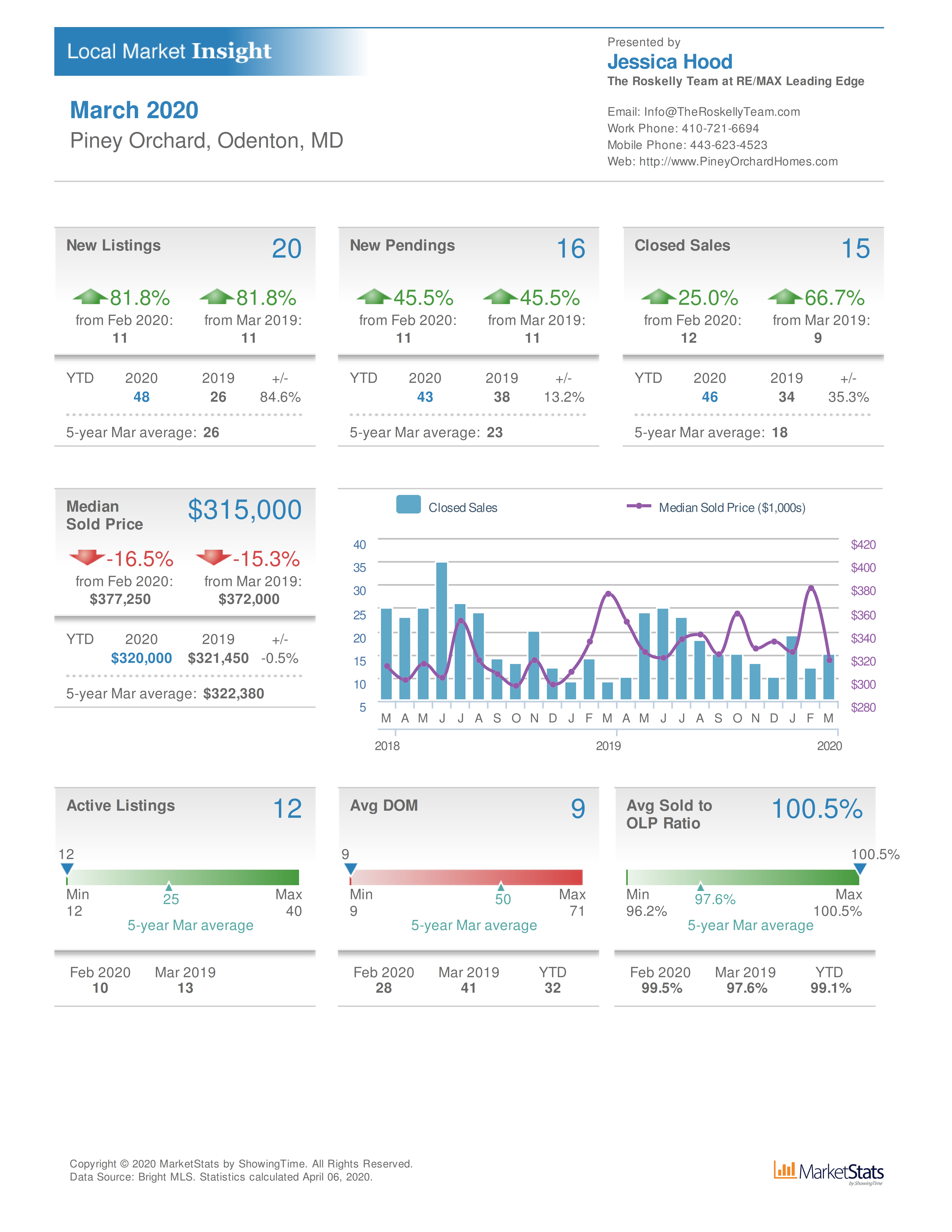 Piney Orchard Odenton MD home values March 2020