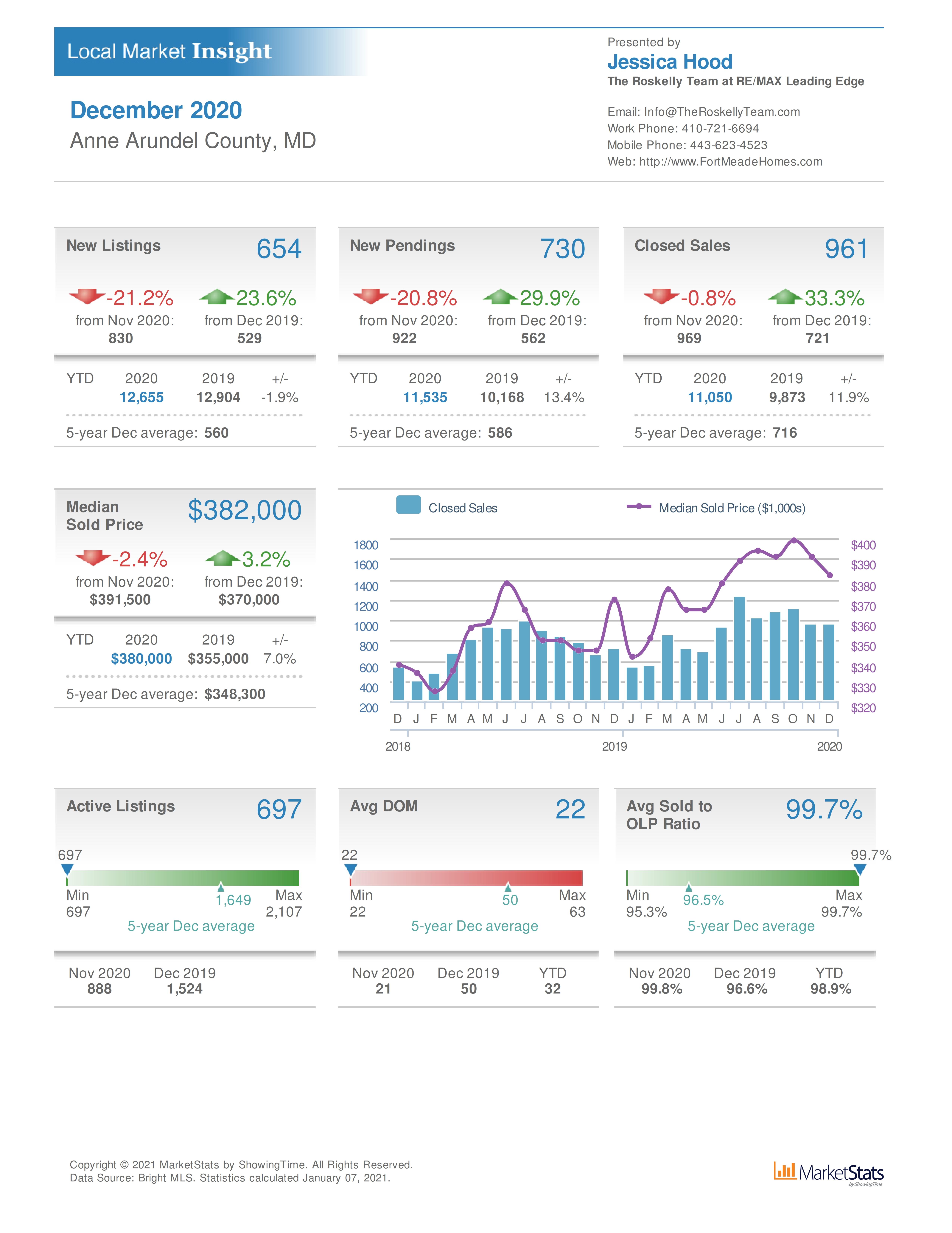 Fort Meade MD real estate update December 2020
