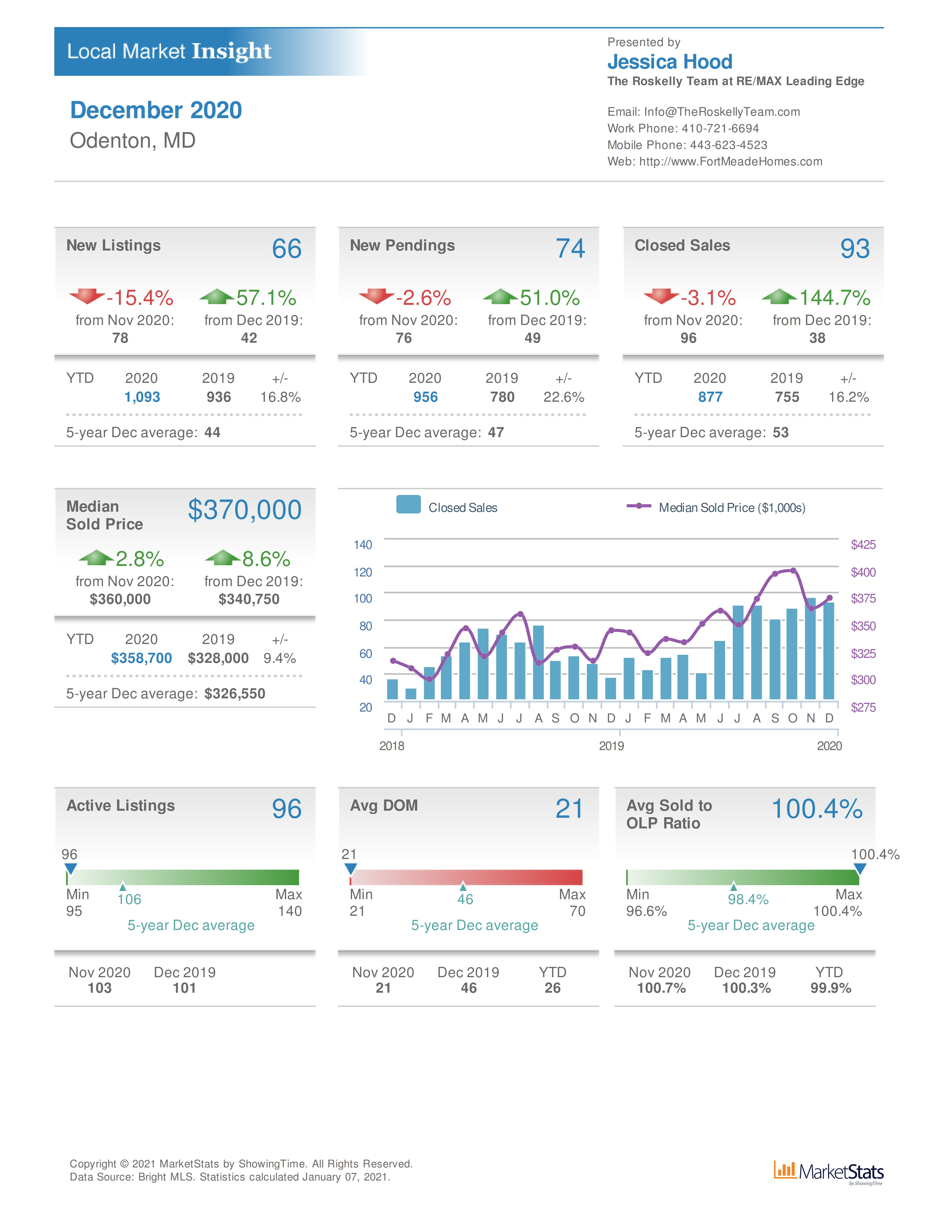 Home sale statistics and values for Odenton real estate near Fort Meade
