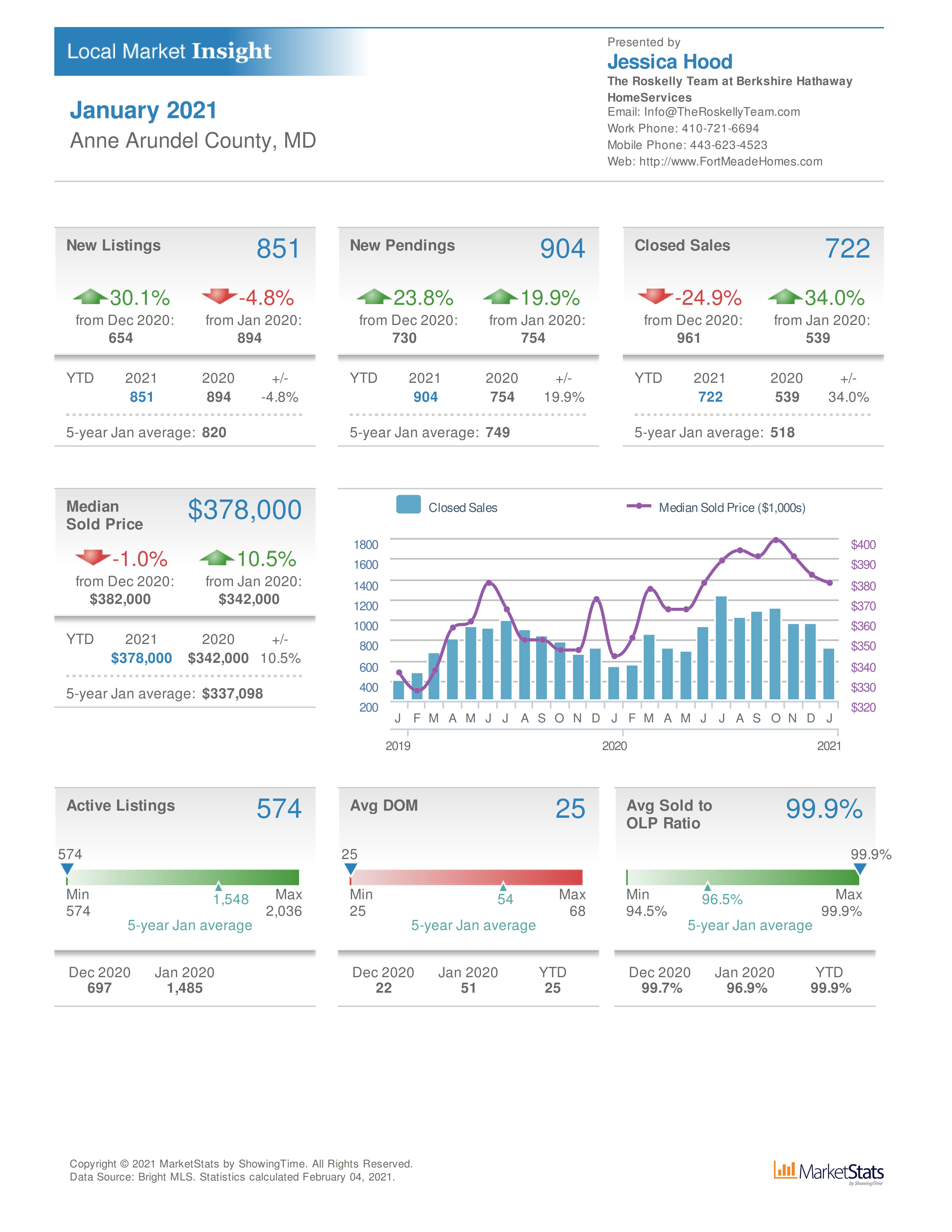 Fort Meade MD area real estate sales