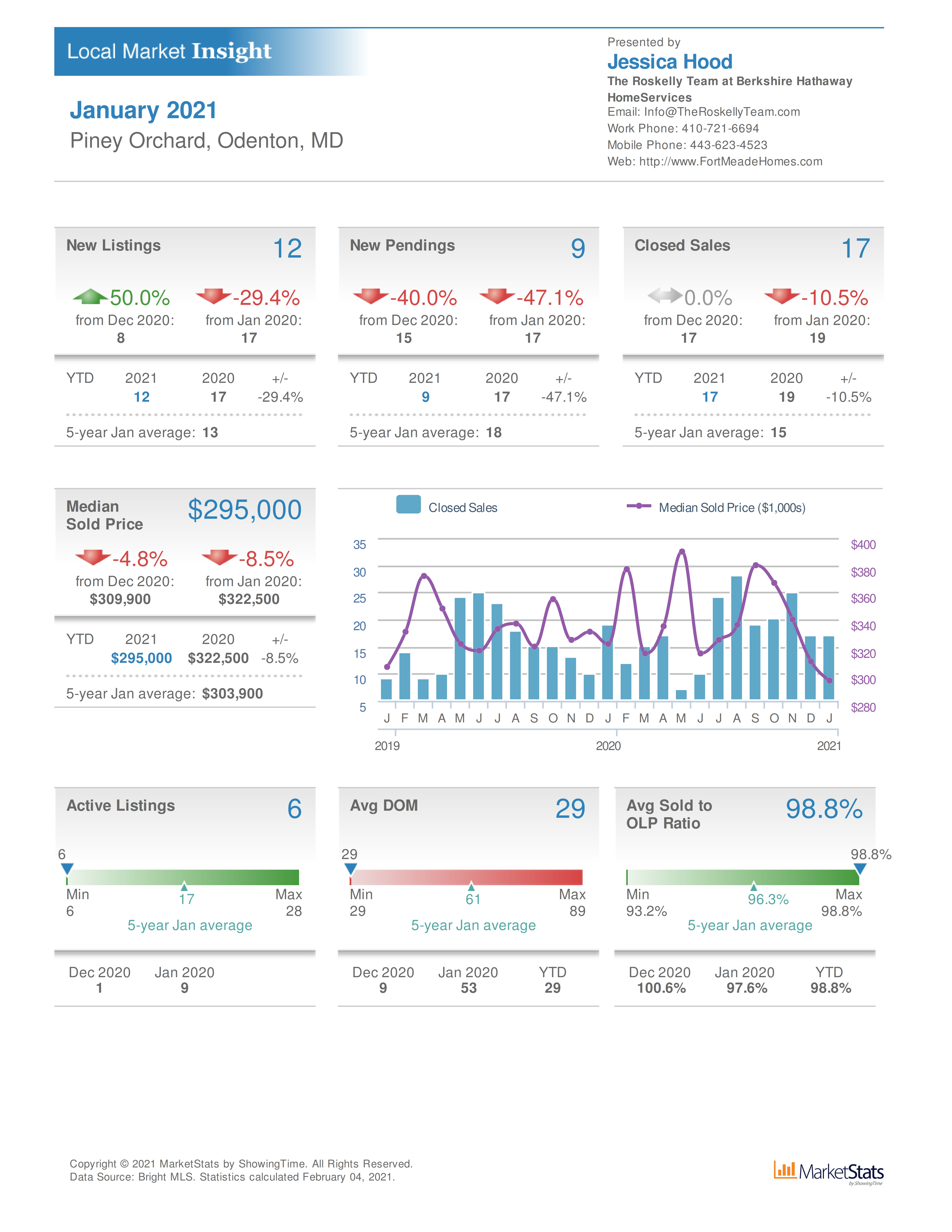 Fort Meade real estate stats for the Piney Orchard January 2021