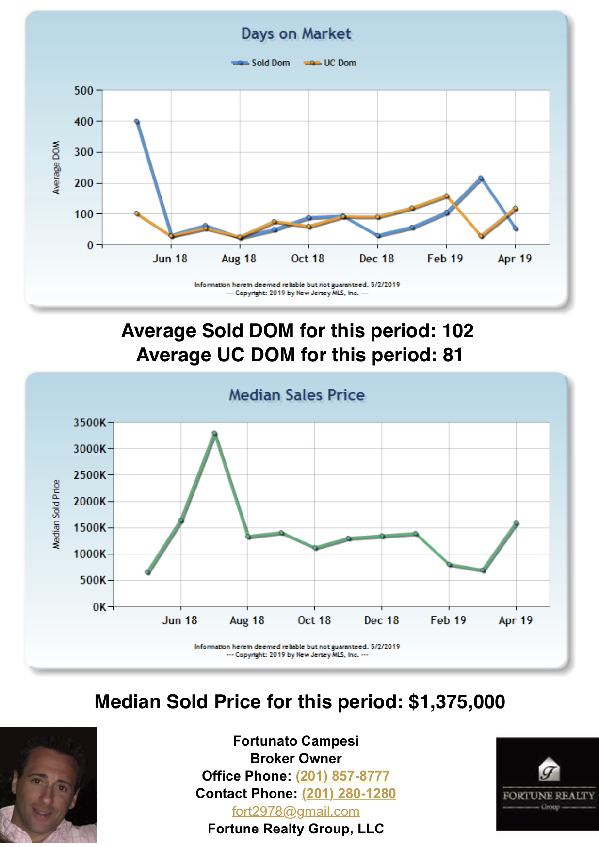 Saddle River Homes Median Sold Price Graph