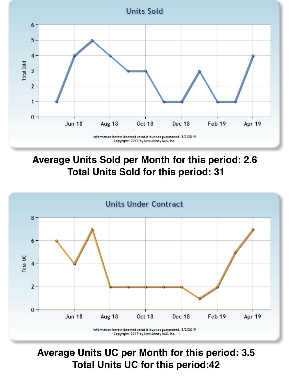 Saddle River Homes Sold in the past 12 months