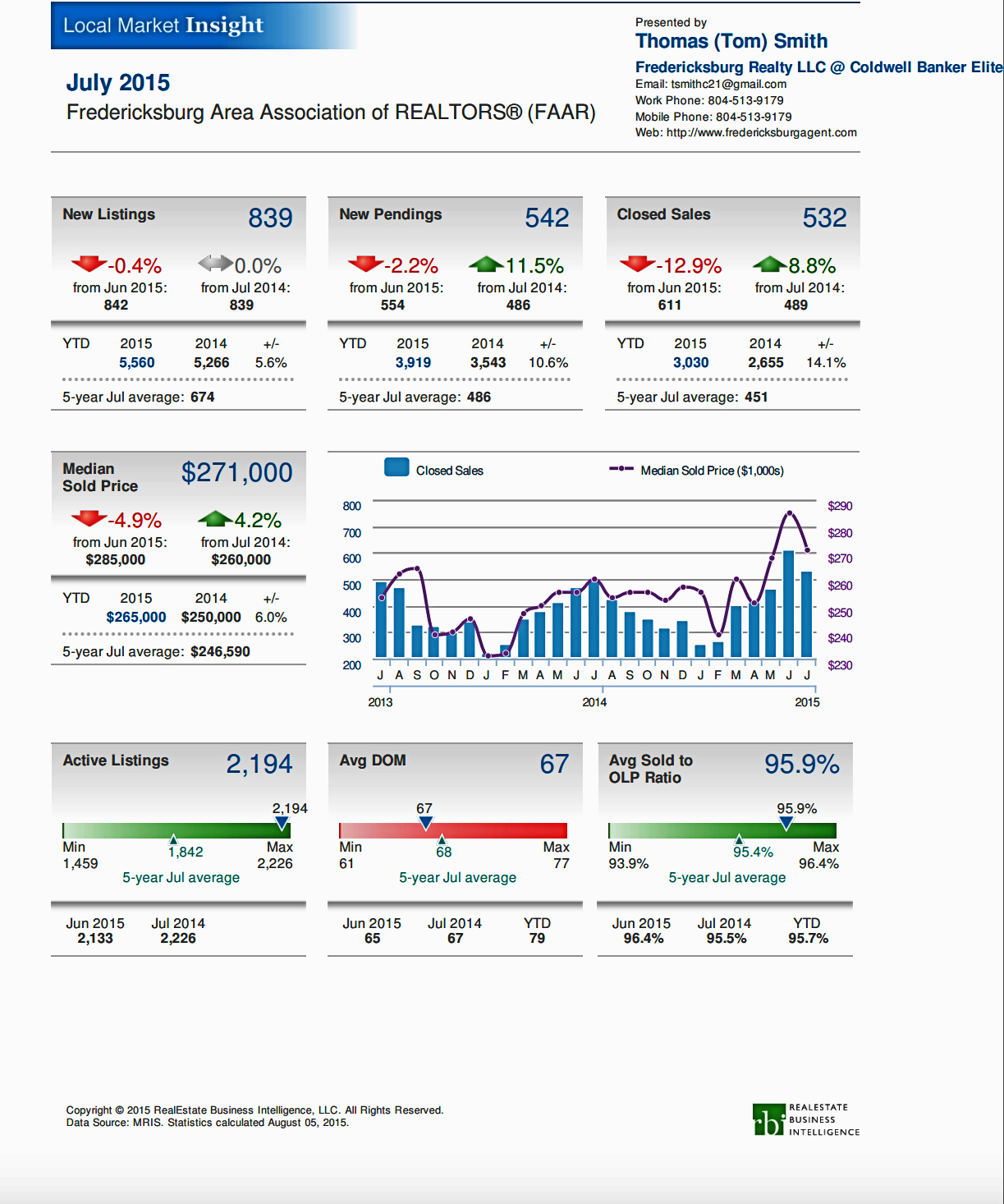 Fredericksburg Real Estate Market Report Image July, 2015