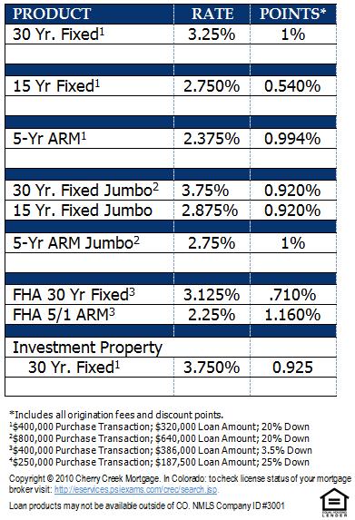 Denver Mortgage Rates October 31, 2012