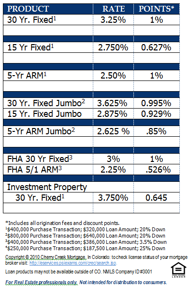 Denver Home Mortgage Rates effective November 14, 2012