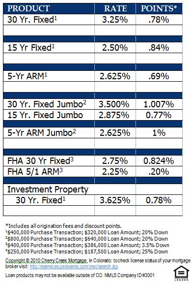 Denver Home Mortgage Rates Effective December 12, 2012