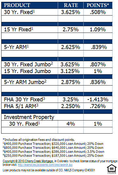 Denver Home Mortgage Rates Effective February 13, 2013