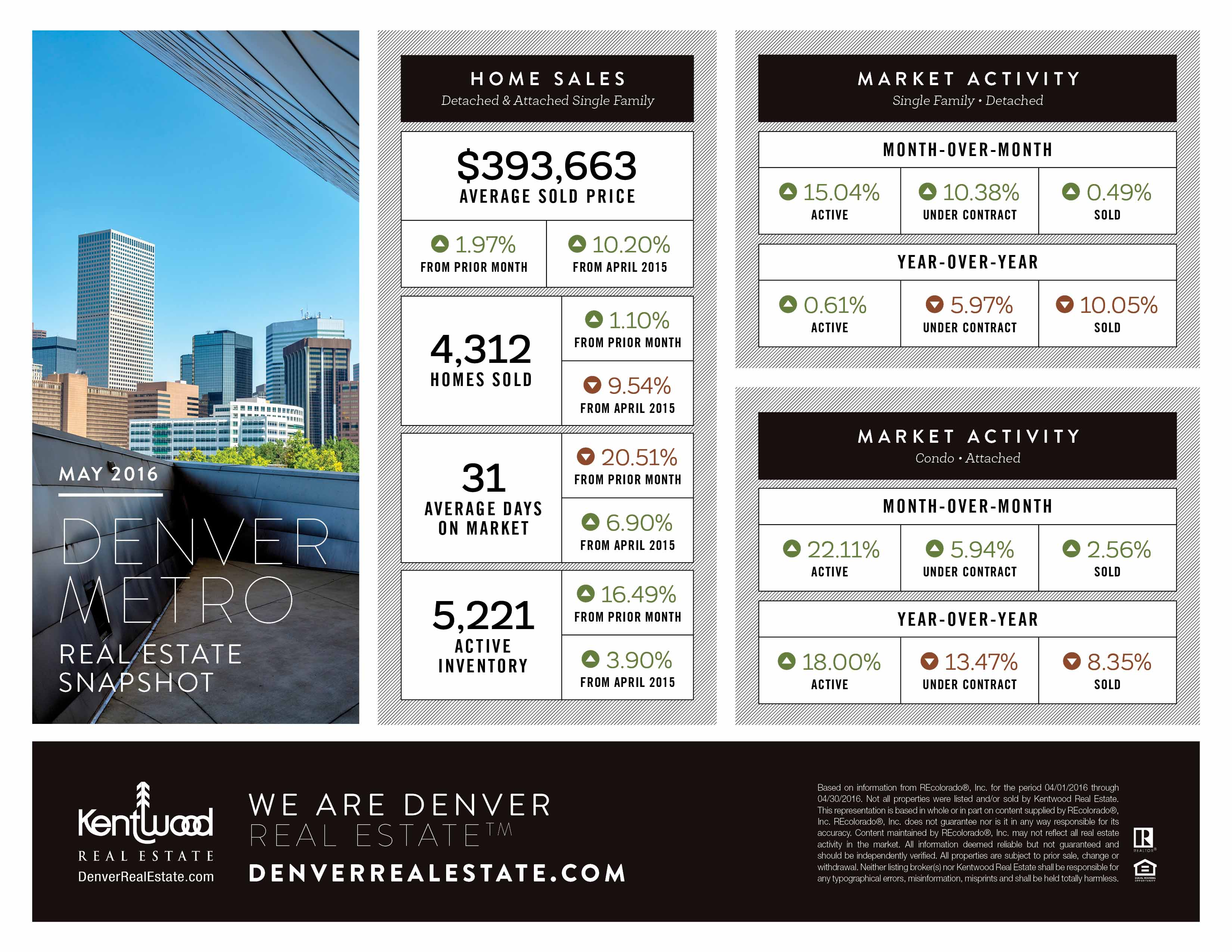 Denver Housing Stats for May 2016