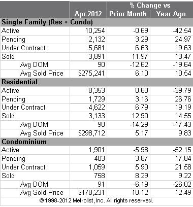Denver Housing Market Statistics Year Over Year April 2012