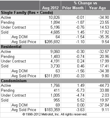 Denver Metro Home Sales Stats for August 2012 Year Over Year