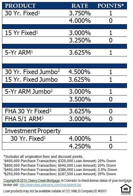 Denver Home Mortgage Interest Rates Effective July 11, 2012