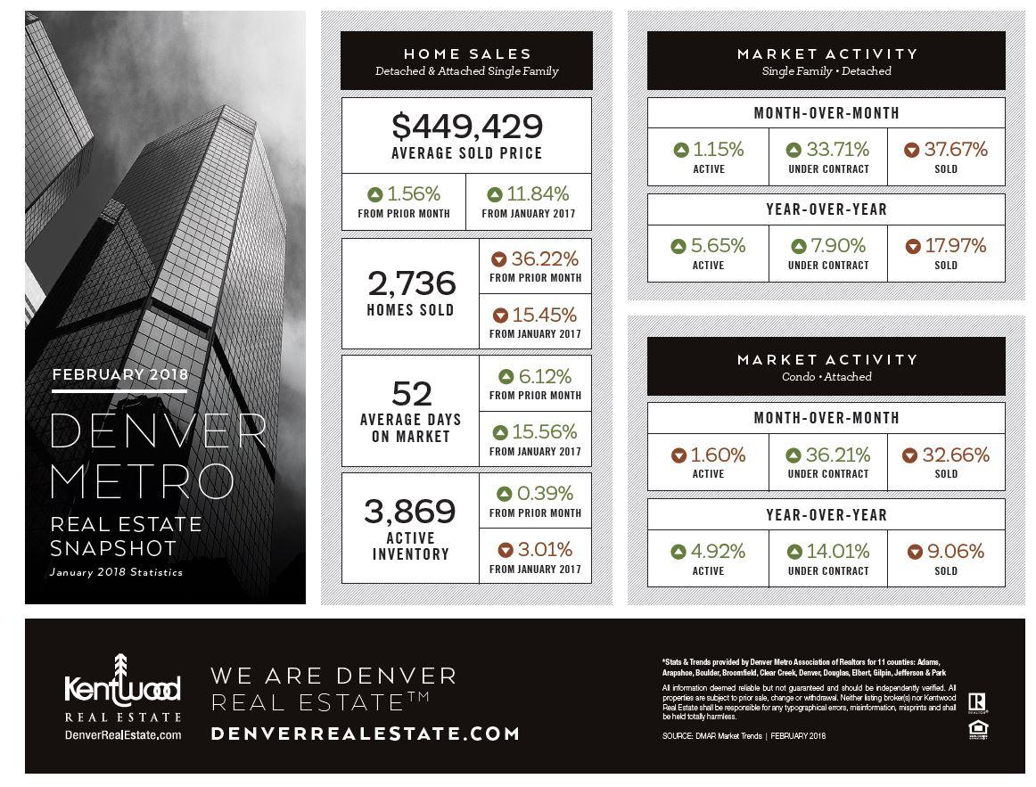 February Denver Metro Real Estate Stats
