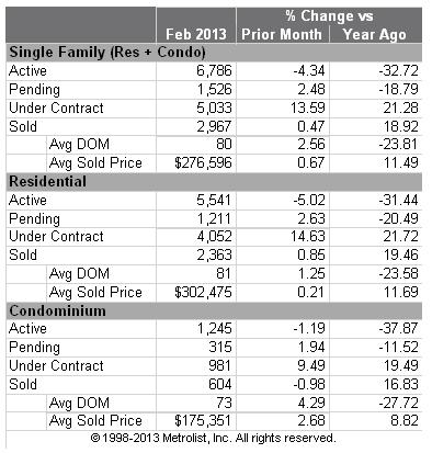 Denver MLS Stats February 2013