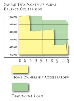 Home Ownership Accelerator Balance Comparison