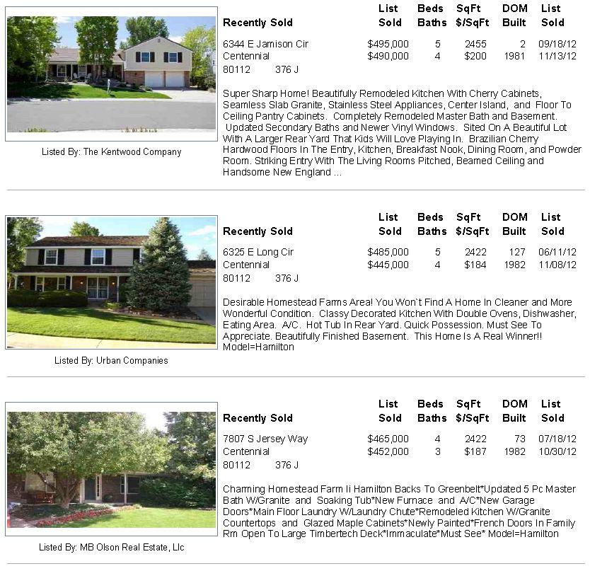 Homestead Farm II Sold Homes Centennial